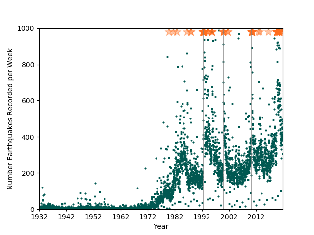 Number of events recorded by SCSN per week from 1932 to present.