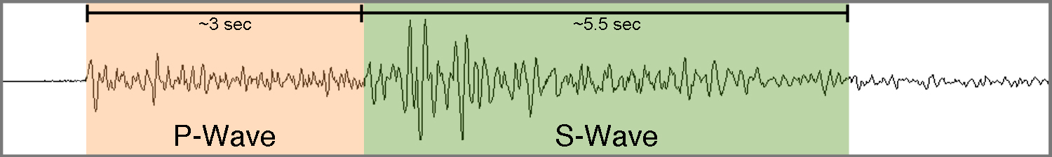 The energy shown here is from a typical earthquake located within the SCSN boundaries. The distinctive smaller P-wave and larger S-wave detected across numerous seismic stations is typical of local events within Southern California. These are the most common type of event detected by our network, commonly averaging 300 of this type of event each week.